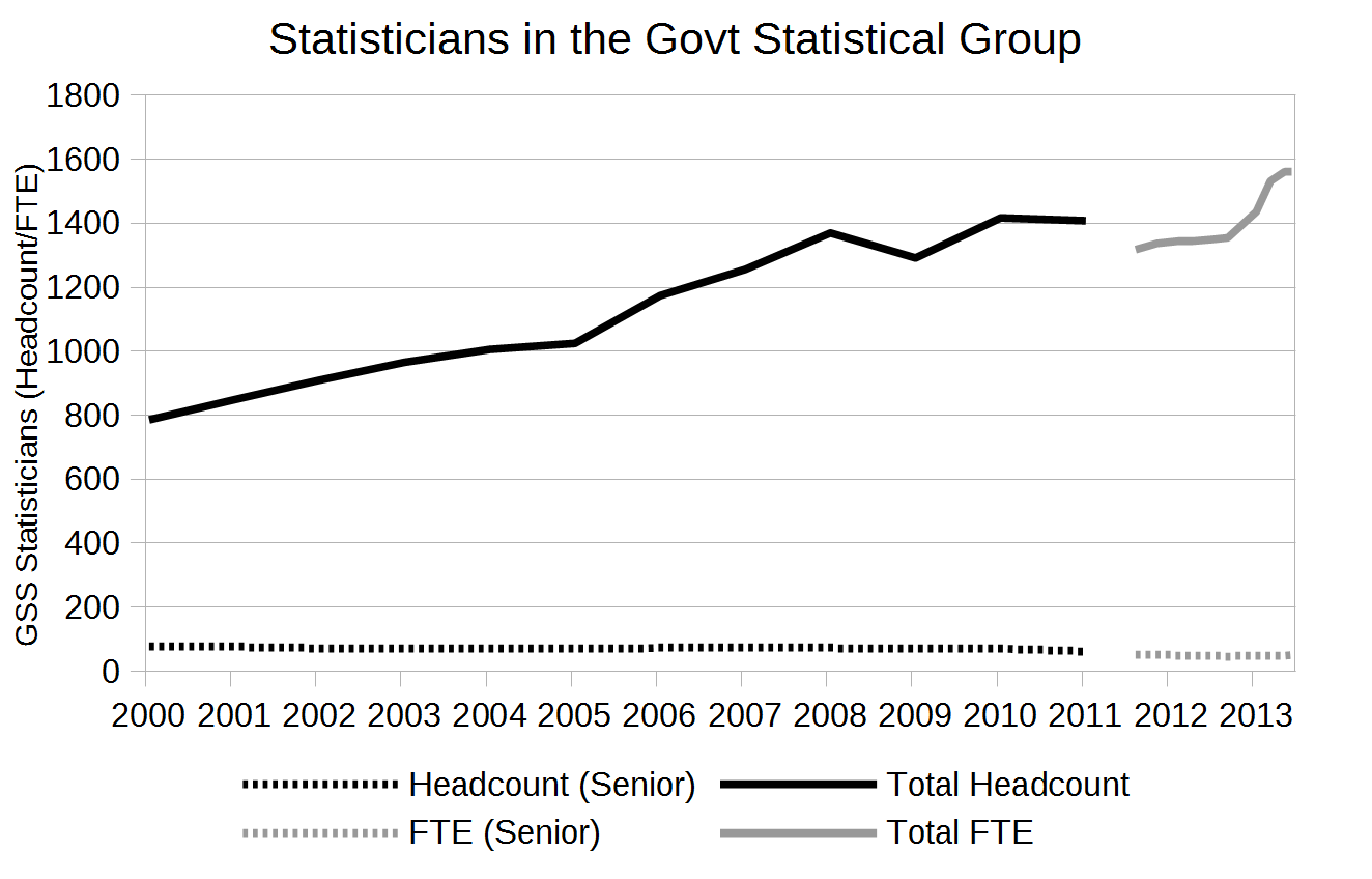 Total staffing of the Government Statistical Service 2000 to 2013
