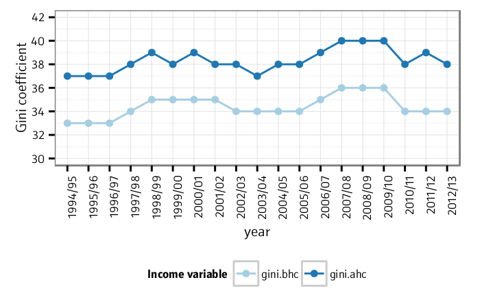 Gini coefficient of income inequality, 1994/95 to 2012/13