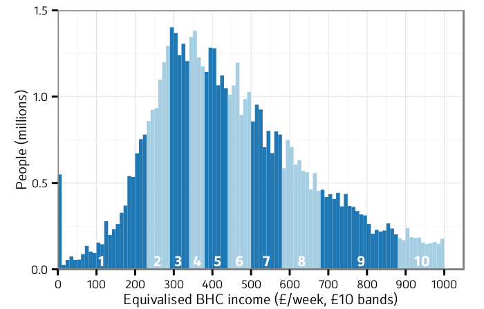 The equivalised, before-housing-costs income distribution among the whole population, UK, 2012/13, with approximate decile bands. Incomes above £1,000 week are not shown.